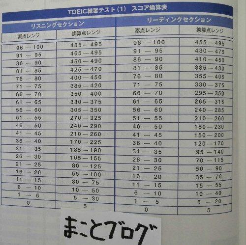 TOEICテスト新公式問題集 (Vol.1)第1回スコア換算表