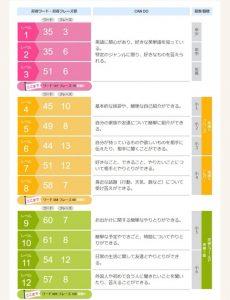 グローバルクラウンのカリキュラムのレベル1~レベル12